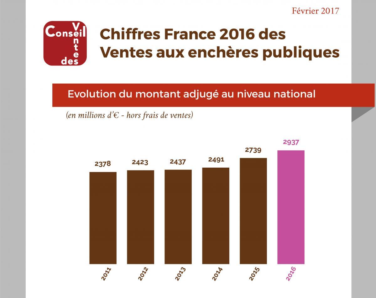Publication de chiffres 2016 des ventes aux ench res en france conseil des - Les sites de vente en france ...